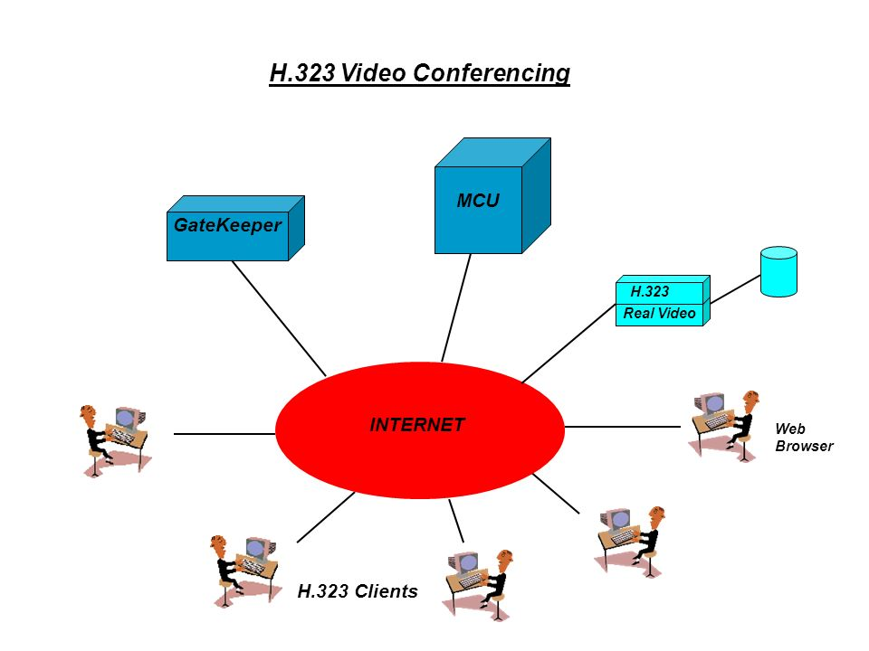 H.323 Standard H.323 standard covers Voice- required Video- optional Data- optional
