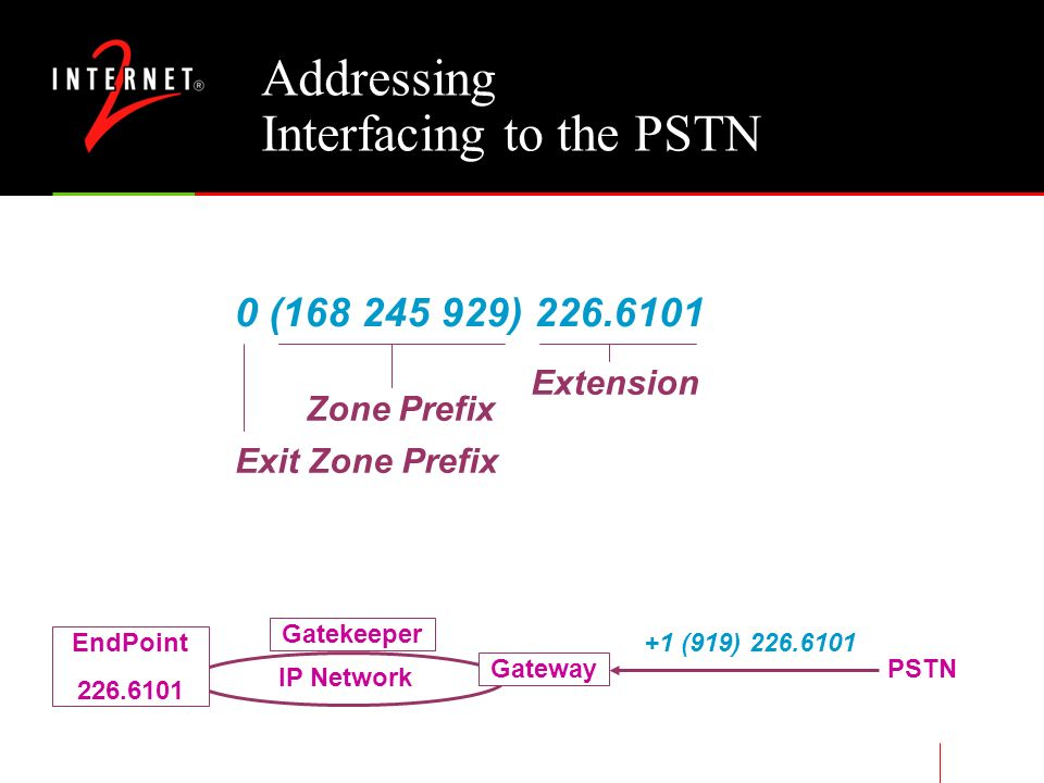 Addressing H.323 Concepts Three intraZone Dialing Modes By IP address – not recommended By Alias (trjohns1 or tyler@netcall1.unc.edu) By Extension (226.6101) Interzone Dialing Neighbor tables – current ViDeNet practice Automatic Destination Zone Resolution –Peer to peer –Hierarchical