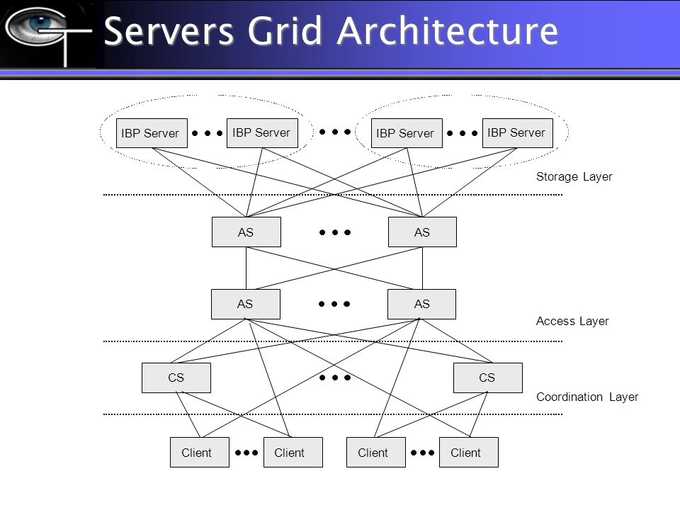 Servers Grid Architecture AS Client IBP Server CS Client Storage Layer Access Layer Coordination Layer AS IBP Server