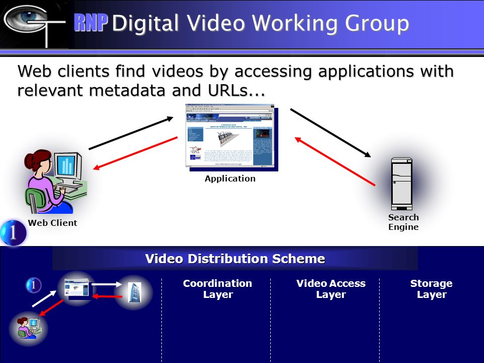 Web clients find videos by accessing applications with relevant metadata and URLs...