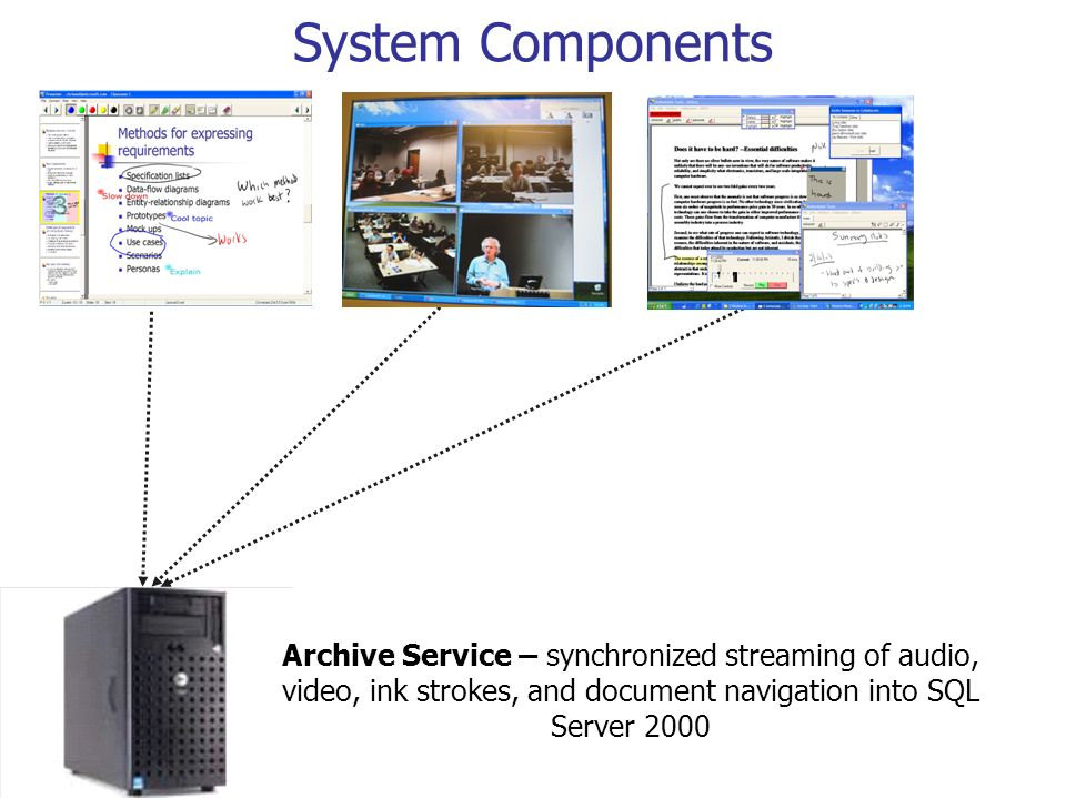 System Components Archive Service – synchronized streaming of audio, video, ink strokes, and document navigation into SQL Server 2000