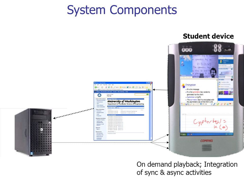 System Components Student device On demand playback; Integration of sync & async activities