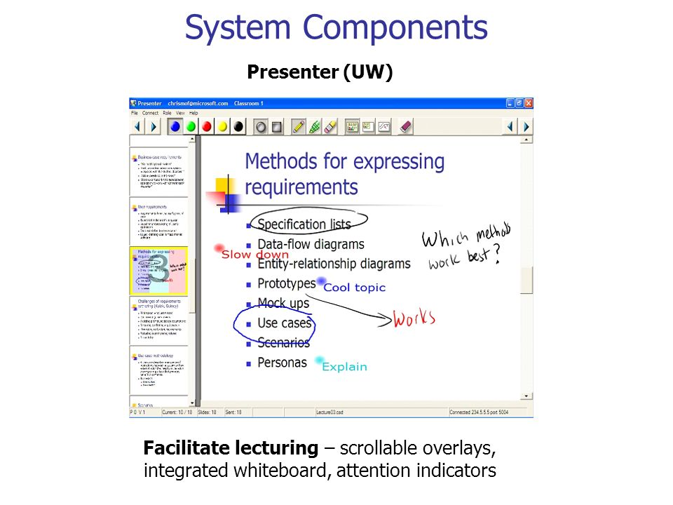 System Components Facilitate lecturing – scrollable overlays, integrated whiteboard, attention indicators Presenter (UW)