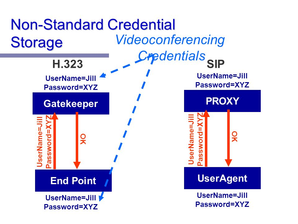 Non-Standard Credential Storage End Point Gatekeeper UserName=Jill Password=XYZ OK UserAgent PROXY UserName=Jill Password=XYZ OK H.323SIP Videoconferencing Credentials