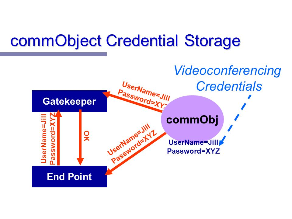 commObject Credential Storage End Point Gatekeeper UserName=Jill Password=XYZ OK commObj UserName=Jill Password=XYZ Videoconferencing Credentials
