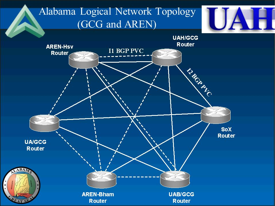 Alabama Logical Network Topology (GCG and AREN)