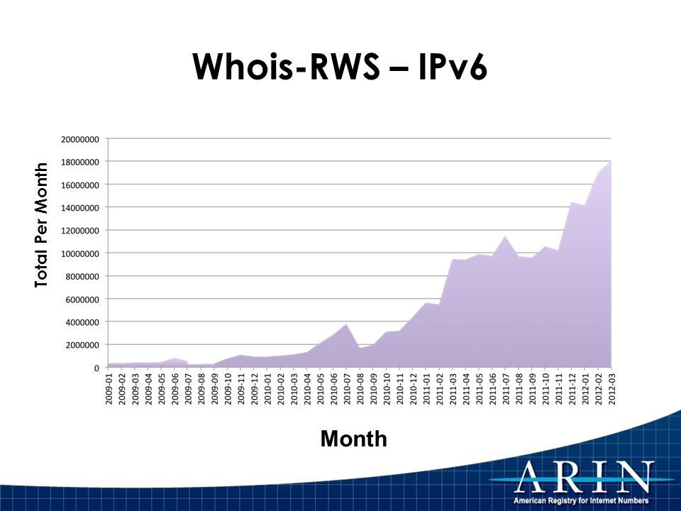 Whois-RWS – IPv6 Total Per Month Month