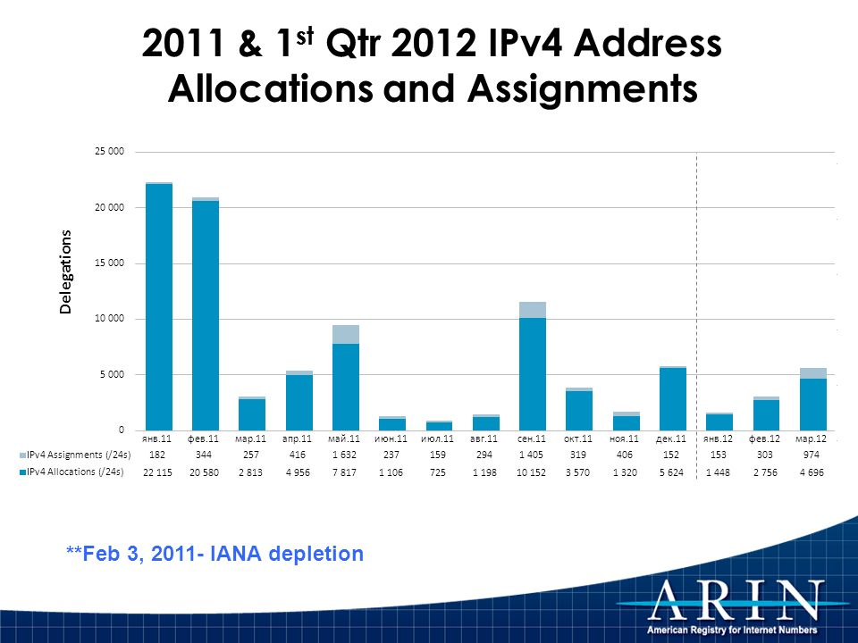 2011 & 1 st Qtr 2012 IPv4 Address Allocations and Assignments **Feb 3, 2011- IANA depletion