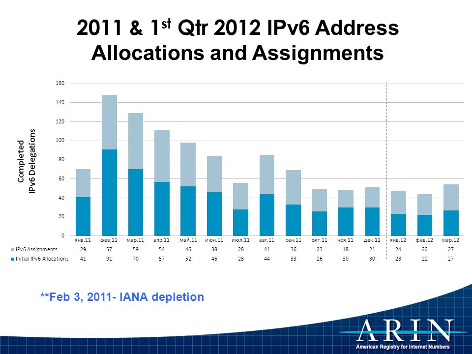 2011 & 1 st Qtr 2012 IPv6 Address Allocations and Assignments
