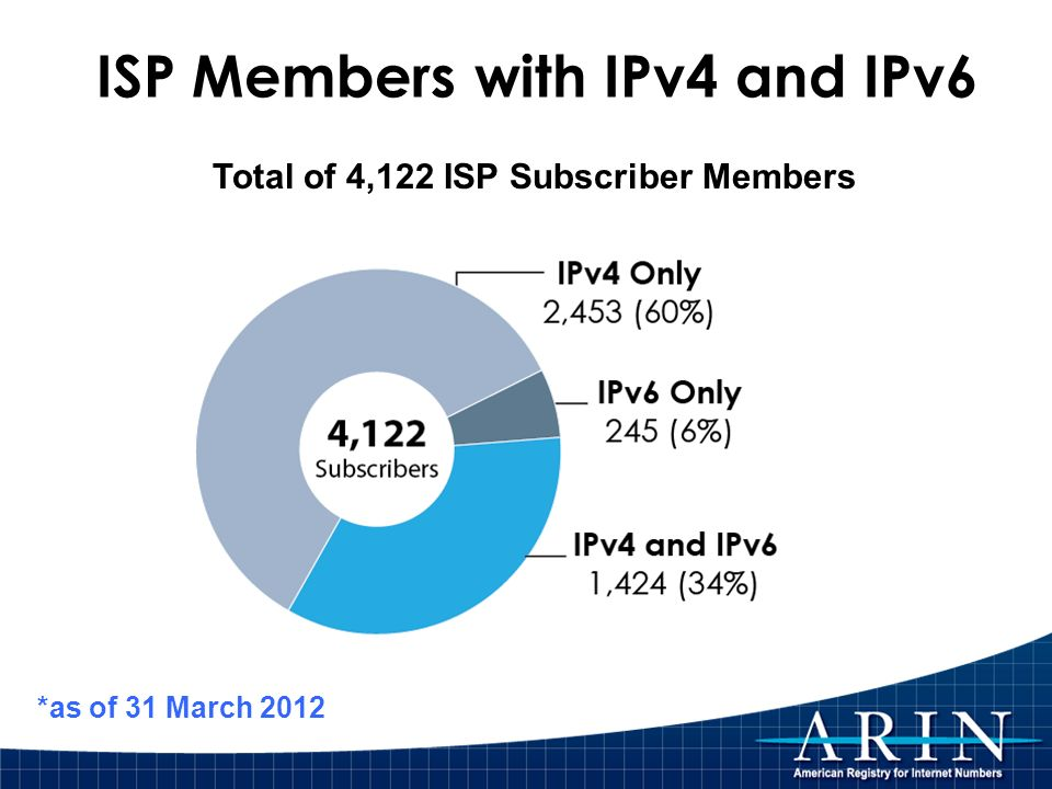 ISP Members with IPv4 and IPv6 Total of 4,122 ISP Subscriber Members *as of 31 March 2012