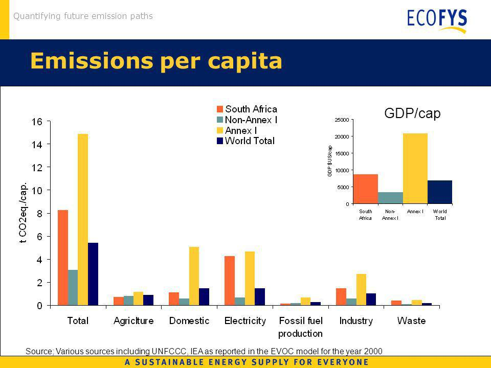 Quantifying future emission paths Emissions per capita GDP/cap Source; Various sources including UNFCCC, IEA as reported in the EVOC model for the year 2000