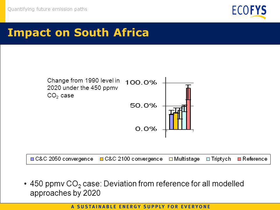 Quantifying future emission paths Impact on South Africa 450 ppmv CO 2 case: Deviation from reference for all modelled approaches by 2020 Change from 1990 level in 2020 under the 450 ppmv CO 2 case