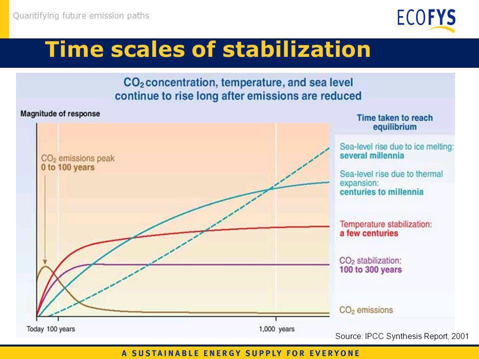 Quantifying future emission paths Time scales of stabilization Source: IPCC Synthesis Report, 2001