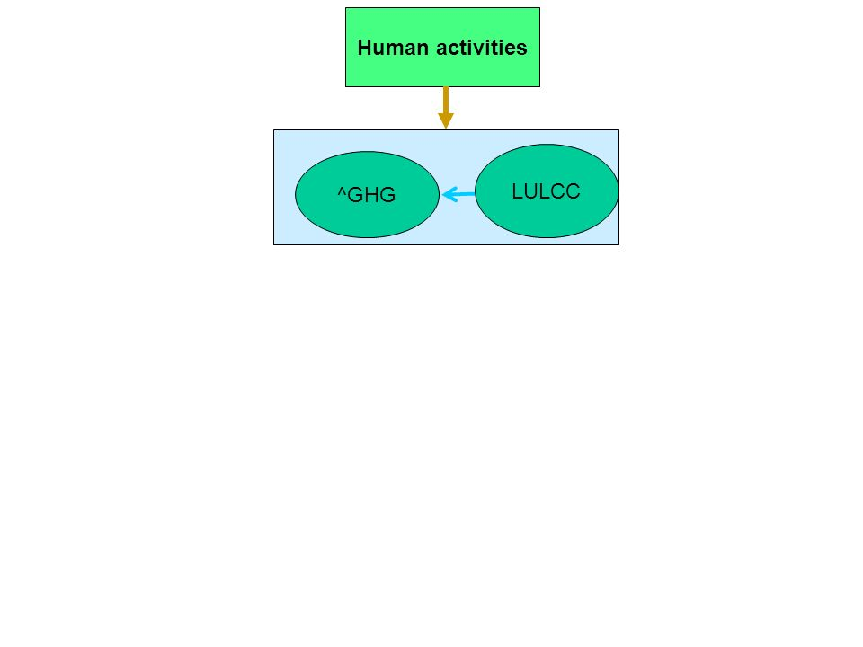 ^GHG Human activities LULCC