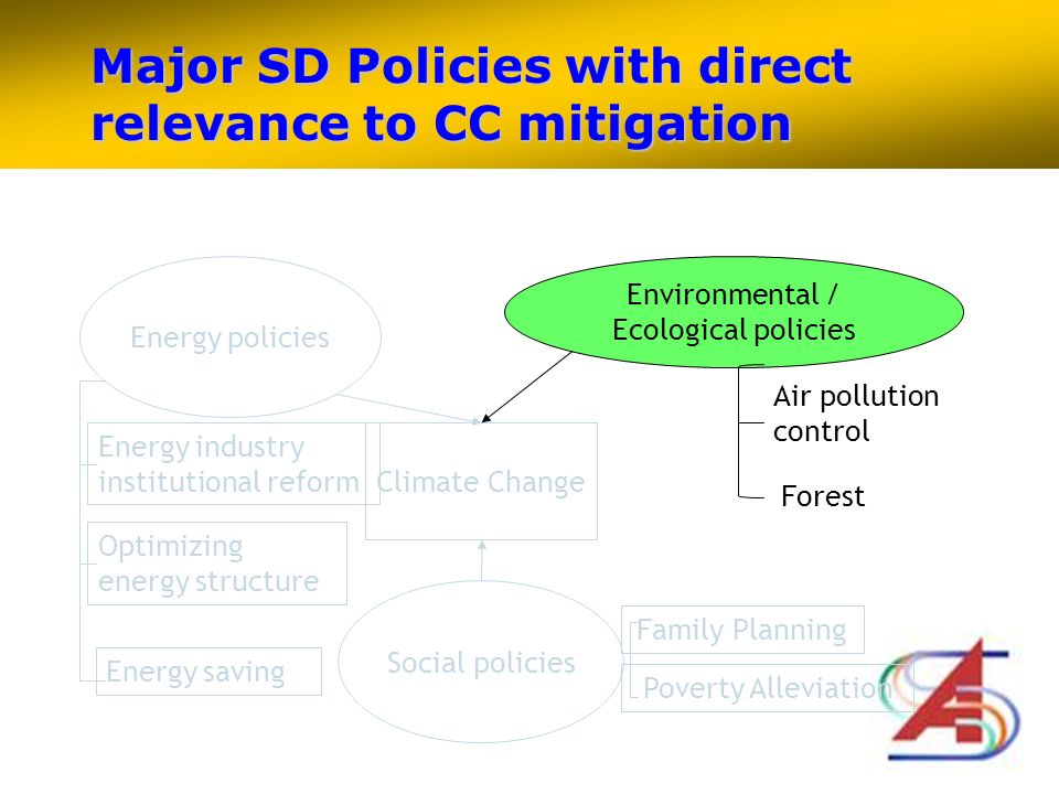 Major SD Policies with direct relevance to CC mitigation Climate Change Energy policies Environmental / Ecological policies Social policies Family Planning Poverty Alleviation Energy industry institutional reform Optimizing energy structure Energy saving Forest Air pollution control