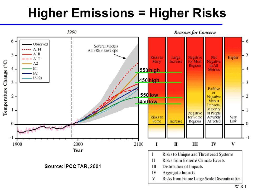 450 high 550 high Higher Emissions = Higher Risks Source: IPCC TAR, 2001 450 low 550 low