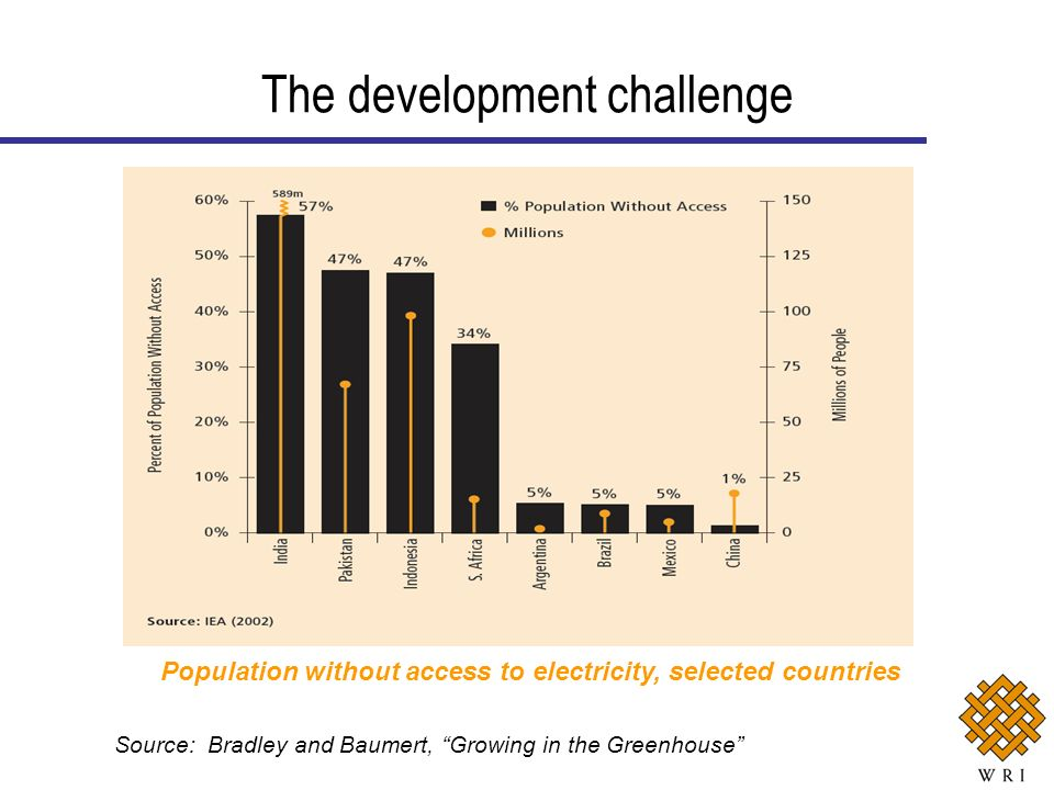 The development challenge Population without access to electricity, selected countries Source: Bradley and Baumert, Growing in the Greenhouse