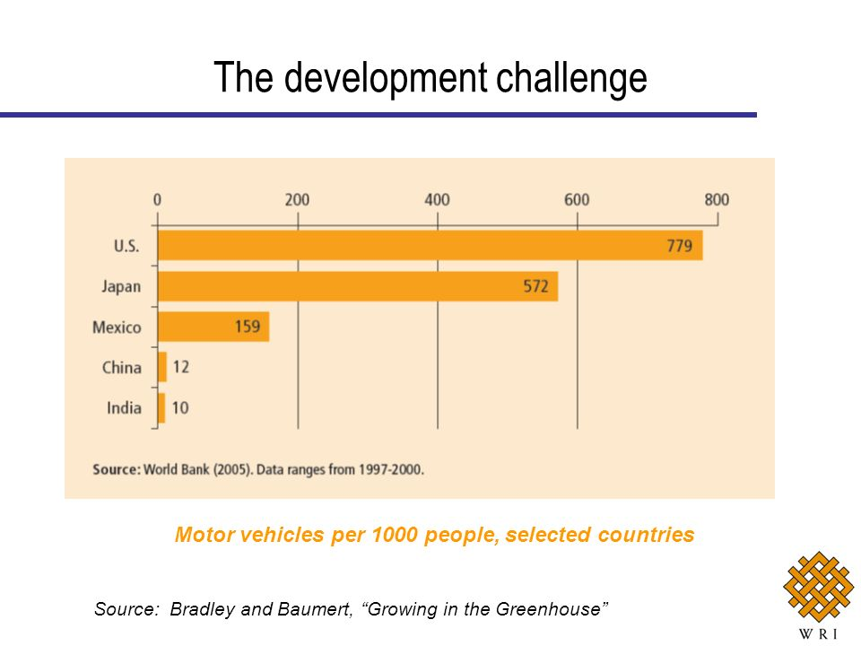 The development challenge Motor vehicles per 1000 people, selected countries Source: Bradley and Baumert, Growing in the Greenhouse