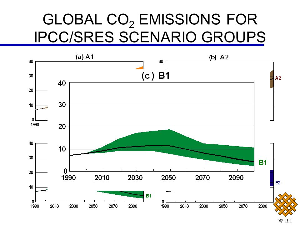 GLOBAL CO 2 EMISSIONS FOR IPCC/SRES SCENARIO GROUPS