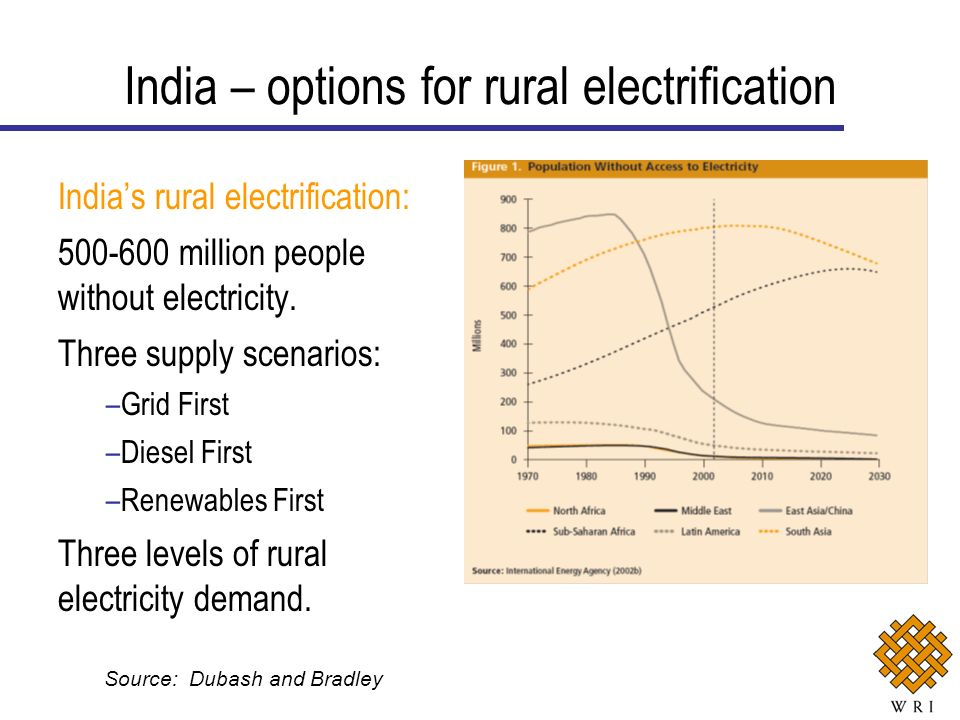 Indias rural electrification: 500-600 million people without electricity.