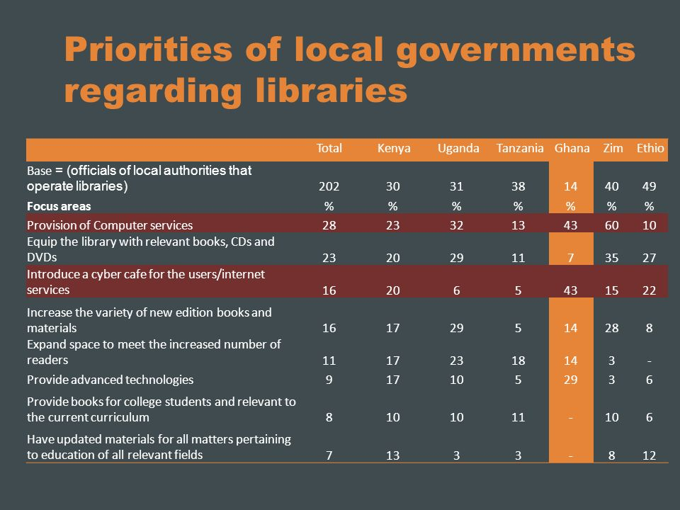 Priorities of local governments regarding libraries Total Kenya Uganda Tanzania Ghana Zim Ethio Base = (officials of local authorities that operate libraries) 202303138144049 Focus areas%%%% Provision of Computer services28233213436010 Equip the library with relevant books, CDs and DVDs2320291173527 Introduce a cyber cafe for the users/internet services162065431522 Increase the variety of new edition books and materials161729514288 Expand space to meet the increased number of readers11172318143- Provide advanced technologies9171052936 Provide books for college students and relevant to the current curriculum810 11-106 Have updated materials for all matters pertaining to education of all relevant fields71333-812