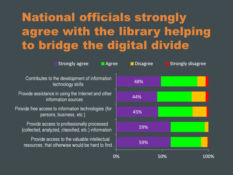 National officials strongly agree with the library helping to bridge the digital divide