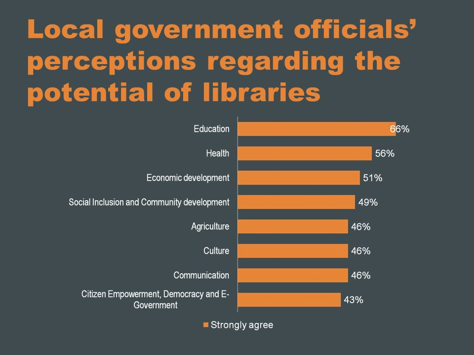 Local government officials perceptions regarding the potential of libraries