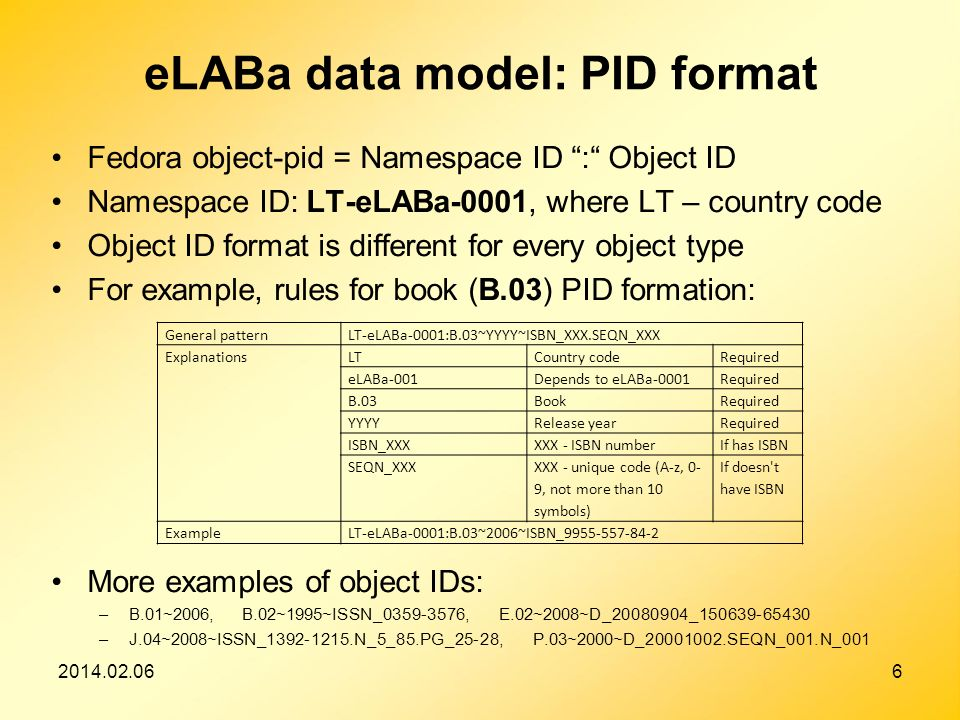 2014.02.066 eLABa data model: PID format Fedora object-pid = Namespace ID : Object ID Namespace ID: LT eLABa-0001, where LT – country code Object ID format is different for every object type For example, rules for book (B.03) PID formation: More examples of object IDs: –B.01~2006, B.02~1995~ISSN_0359-3576, E.02~2008~D_20080904_150639-65430 –J.04~2008~ISSN_1392-1215.N_5_85.PG_25-28, P.03~2000~D_20001002.SEQN_001.N_001 General patternLT-eLABa-0001:B.03~YYYY~ISBN_XXX.SEQN_XXX ExplanationsLTCountry codeRequired eLABa-001Depends to eLABa-0001Required B.03BookRequired YYYYRelease yearRequired ISBN_XXXXXX - ISBN numberIf has ISBN SEQN_XXX XXX - unique code (A-z, 0- 9, not more than 10 symbols) If doesn t have ISBN ExampleLT-eLABa-0001:B.03~2006~ISBN_9955-557-84-2