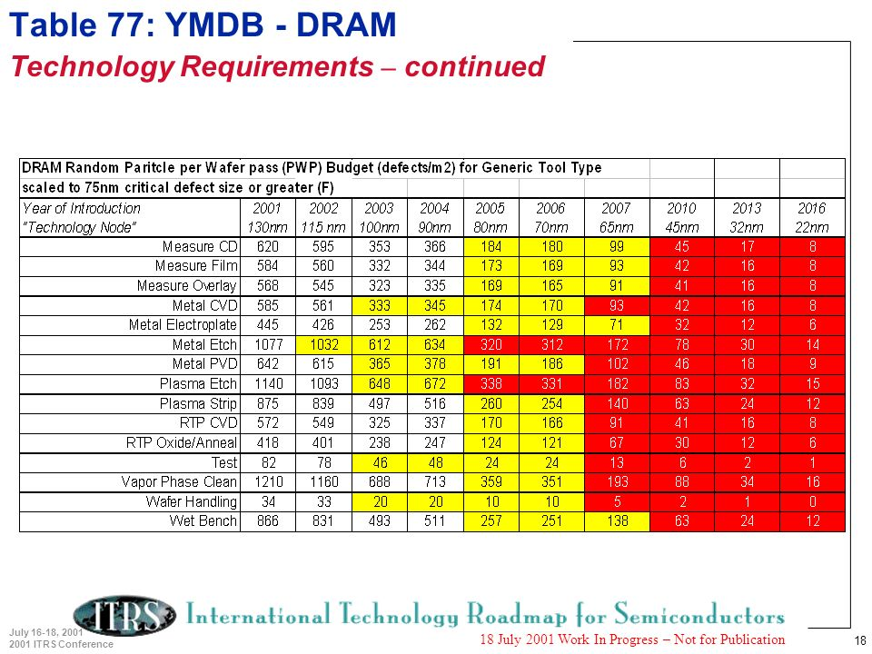 18 July 16-18, 2001 2001 ITRS Conference 18 July 2001 Work In Progress – Not for Publication Table 77: YMDB - DRAM Technology Requirements – continued