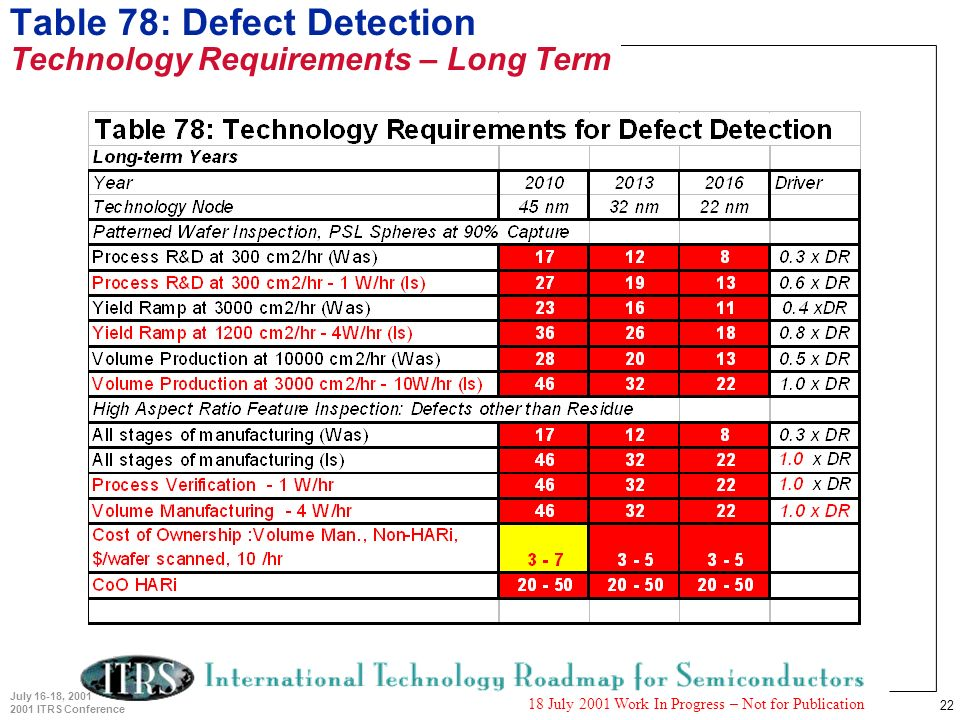22 July 16-18, 2001 2001 ITRS Conference 18 July 2001 Work In Progress – Not for Publication Table 78: Defect Detection Technology Requirements – Long Term