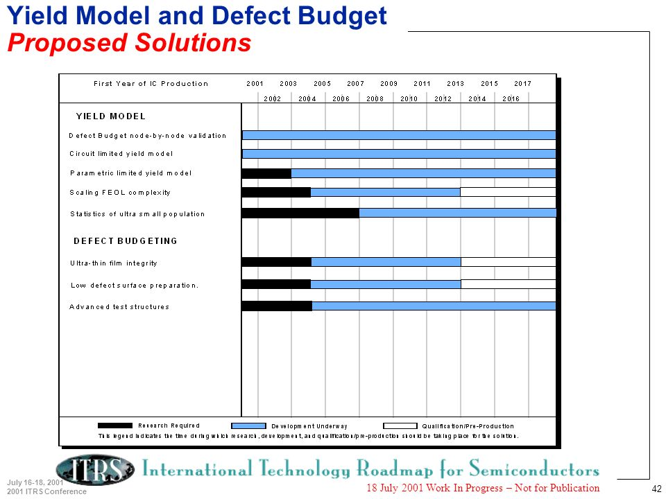 42 July 16-18, 2001 2001 ITRS Conference 18 July 2001 Work In Progress – Not for Publication Yield Model and Defect Budget Proposed Solutions