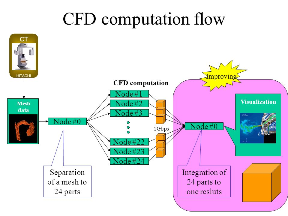CFD computation flow Node #1 Node #2 Node #3 Node #22 Node #23 Node #24 1Gbps CFD computation Node #0 Mesh data CT HITACHI Separation of a mesh to 24 parts Visualization Node #0 Integration of 24 parts to one resluts Improving