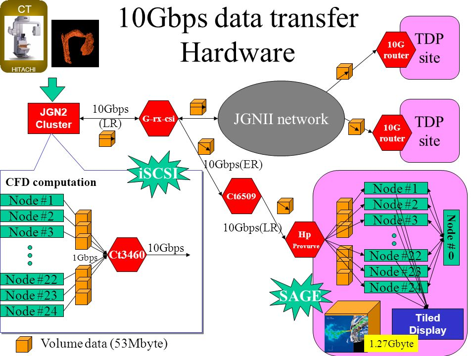 10Gbps data transfer Hardware Tiled Display JGN2 Cluster G-rx-csi 10Gbps (LR) Node #1 Node #2 Node #3 Node #22 Node #23 Node #24 Ct3460 1Gbps Volume data (53Mbyte) 10Gbps CFD computation CT HITACHI JGNII network 10Gbps(LR) Ct6509 Hp Provurve 10Gbps(ER) iSCSI TDP site TDP site 10G router 10G router 1.27Gbyte Node #1 Node #2 Node #3 Node #22 Node #23 Node #24 Node #0 SAGE