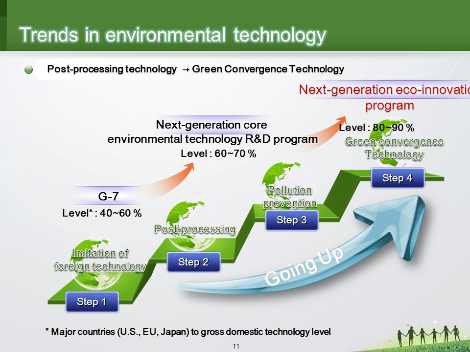 11 Step 2 Step 4 G-7 Next-generation core environmental technology R&D program Going Up Step 1 Next-generation eco-innovation program Step 3 Level* : 40~60 % Level : 60~70 % Level : 80~90 % * Major countries (U.S., EU, Japan) to gross domestic technology level Post-processing technology Green Convergence Technology
