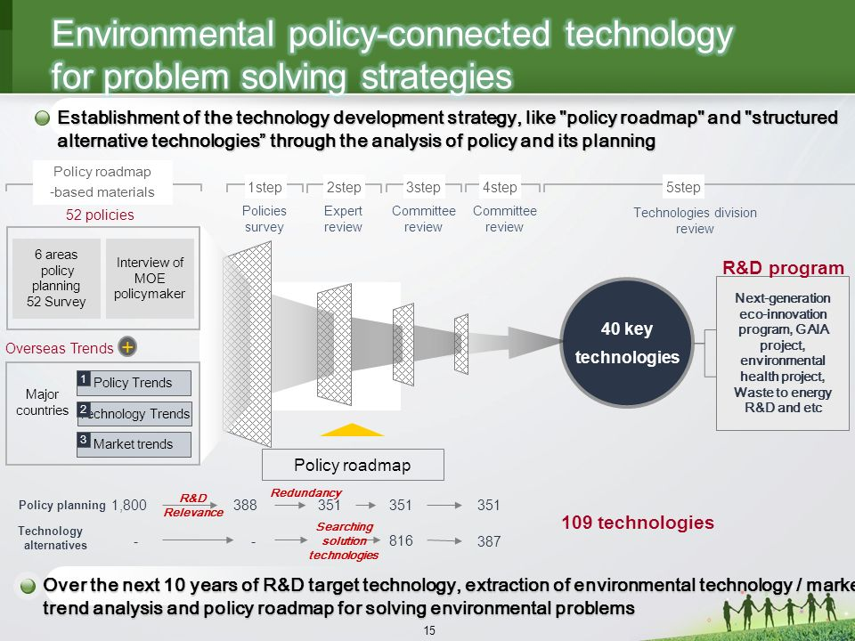 15 Establishment of the technology development strategy, like policy roadmap and structured alternative technologies through the analysis of policy and its planning 40 key technologies 52 policies Policy roadmap -based materials Policy planning 1,800 109 technologies Policies survey 1 Expert review 388351 816 1step4step2step3step Committee review Overseas Trends + 387 Policy Trends Technology Trends Market trends 1 2 3 Major countries 6 areas policy planning 52 Survey Interview of MOE policymaker Policy roadmap Committee review Technology alternatives --- 351 R&D Relevance Redundancy Searching solution technologies 5step Technologies division review Next-generation eco-innovation program, GAIA project, environmental health project, Waste to energy R&D and etc Over the next 10 years of R&D target technology, extraction of environmental technology / market trend analysis and policy roadmap for solving environmental problems R&D program