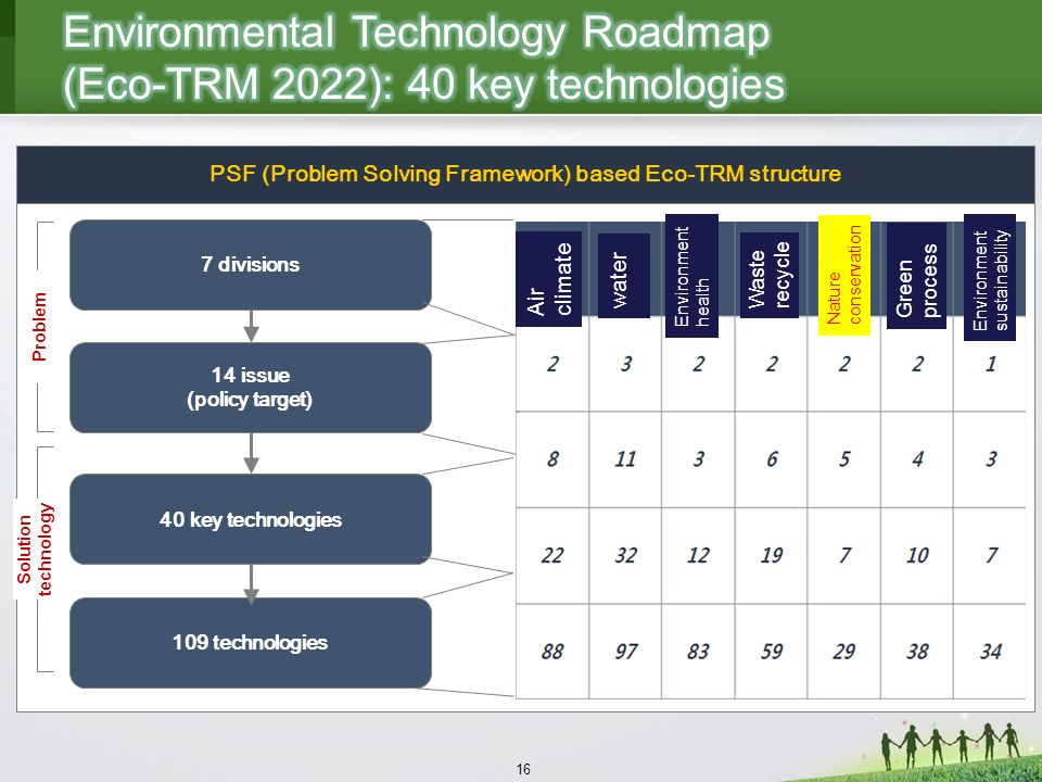 16 PSF (Problem Solving Framework) based Eco-TRM structure 7 divisions 14 issue (policy target) 40 key technologies Solution technology Problem 109 technologies water Air climate Environment health Waste recycle Environment sustainability Green process Nature conservation