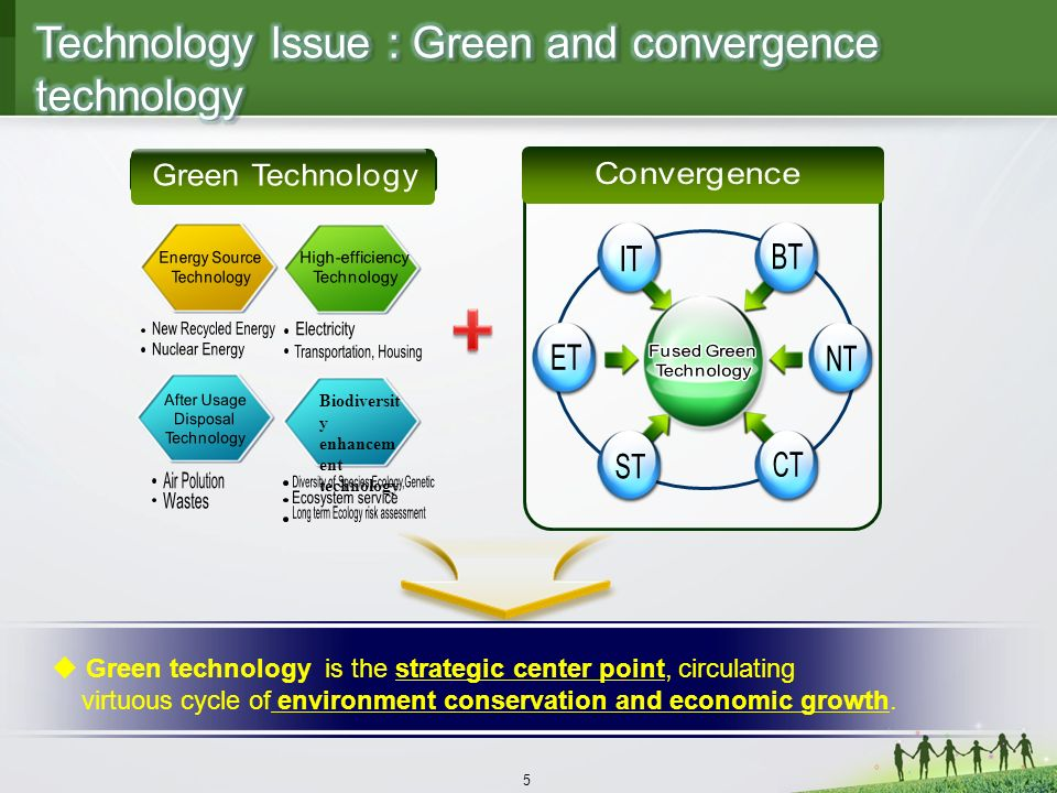5 Green technology is the strategic center point, circulating virtuous cycle of environment conservation and economic growth.
