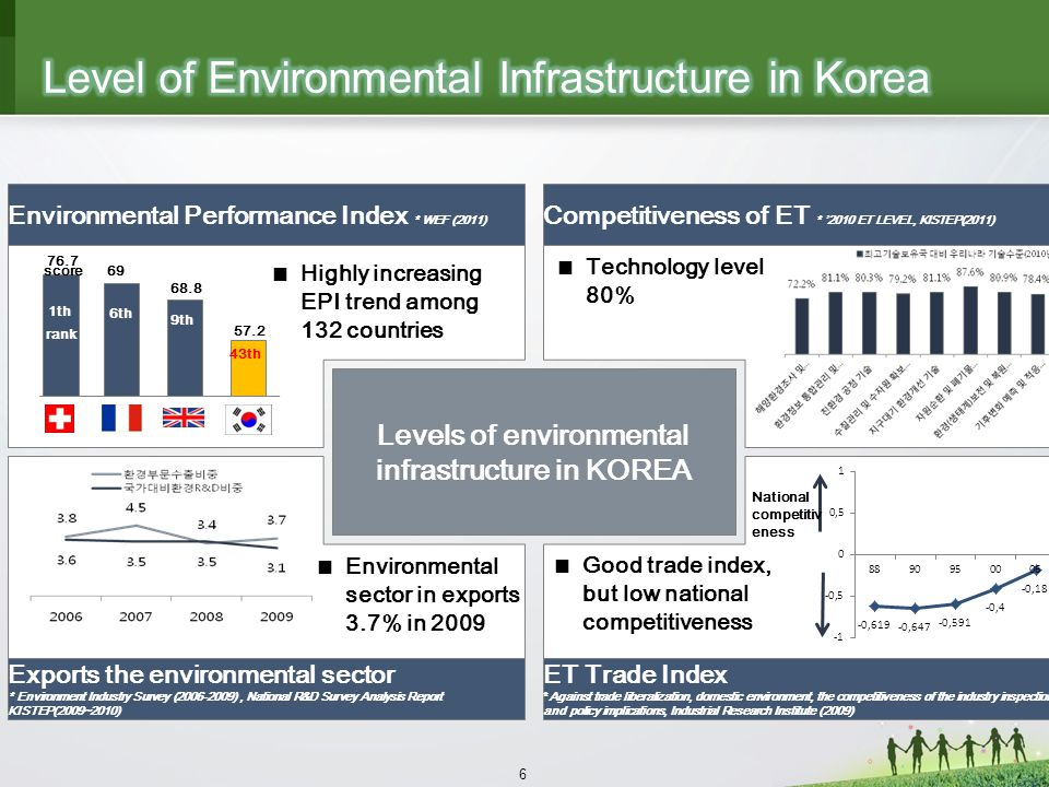6 Exports the environmental sector * Environment Industry Survey (2006-2009), National R&D Survey Analysis Report KISTEP(2009~2010) ET Trade Index *Against trade liberalization, domestic environment, the competitiveness of the industry inspection and policy implications, Industrial Research Institute (2009) Environmental Performance Index * WEF (2011) Competitiveness of ET * 2010 ET LEVEL, KISTEP(2011) Levels of environmental infrastructure in KOREA 1th 6th 9th 43th 76.7 69 68.8 57.2 Highly increasing EPI trend among 132 countries Technology level 80% National competitiv eness Good trade index, but low national competitiveness Environmental sector in exports 3.7% in 2009 score rank