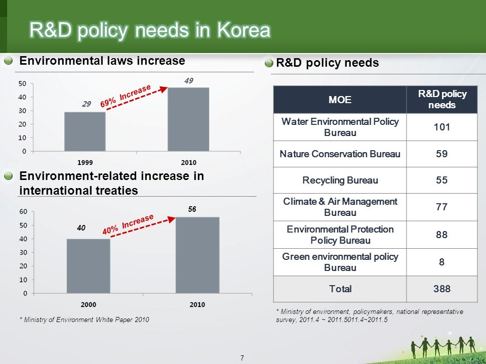 7 R&D policy needs * Ministry of environment, policymakers, national representative survey, 2011.4 ~ 2011.5011.4~2011.5 Environmental laws increase Environment-related increase in international treaties * Ministry of Environment White Paper 2010 40% Increase 40 56 69% Increase MOE R&D policy needs Water Environmental Policy Bureau 101 Nature Conservation Bureau59 Recycling Bureau55 Climate & Air Management Bureau 77 Environmental Protection Policy Bureau 88 Green environmental policy Bureau 8 Total388