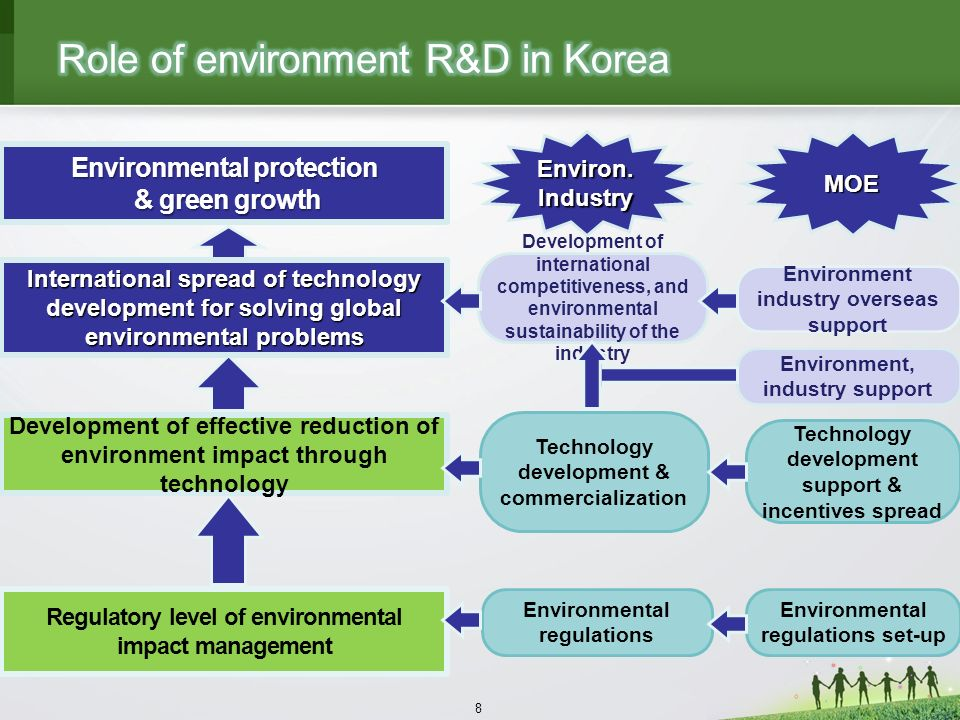 8 Environmental regulations set-up Technology development support & incentives spread Environment industry overseas support Environmental regulations Technology development & commercialization Development of international competitiveness, and environmental sustainability of the industry Environ.IndustryMOE Regulatory level of environmental impact management Development of effective reduction of environment impact through technology Environmental protection & green growth & green growth International spread of technology development for solving global environmental problems Environment, industry support
