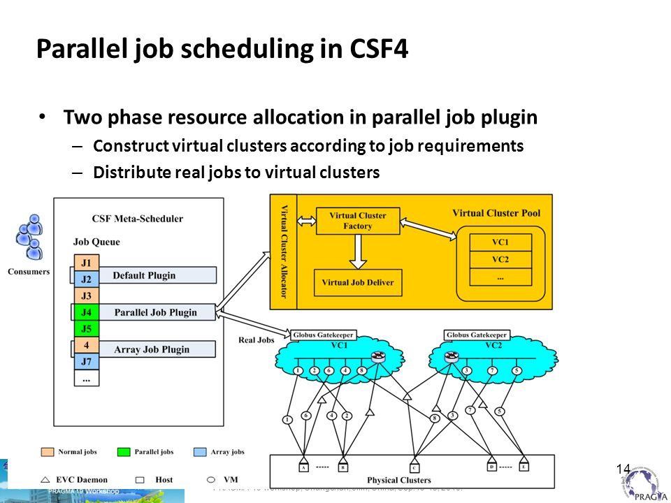 14 Parallel job scheduling in CSF4 Two phase resource allocation in parallel job plugin – Construct virtual clusters according to job requirements – Distribute real jobs to virtual clusters PRAGMA 19 workshop, Changchun, Jilin, China, Sep.13-15, 2010.