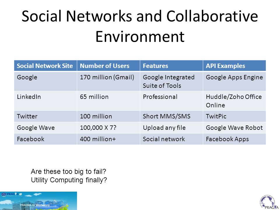 Social Networks and Collaborative Environment Social Network SiteNumber of UsersFeaturesAPI Examples Google170 million (Gmail)Google Integrated Suite of Tools Google Apps Engine LinkedIn65 millionProfessionalHuddle/Zoho Office Online Twitter100 millionShort MMS/SMSTwitPic Google Wave100,000 X 7 Upload any fileGoogle Wave Robot Facebook400 million+Social networkFacebook Apps Are these too big to fail.