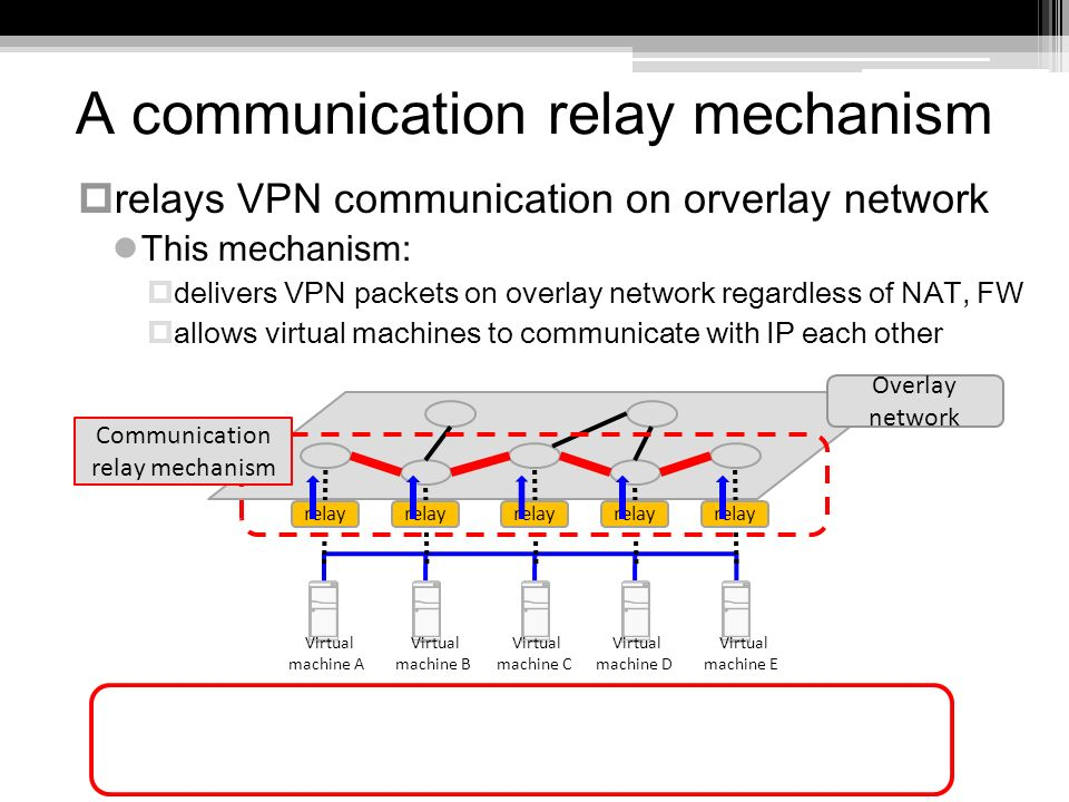 A communication relay mechanism relays VPN communication on orverlay network This mechanism: delivers VPN packets on overlay network regardless of NAT, FW allows virtual machines to communicate with IP each other Overlay network relay Communication relay mechanism Virtual machine A Virtual machine B Virtual machine C Virtual machine D Virtual machine E