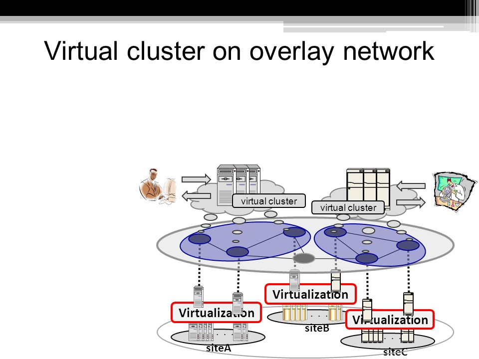 Virtual cluster on overlay network siteA siteB siteC Virtualization virtual cluster