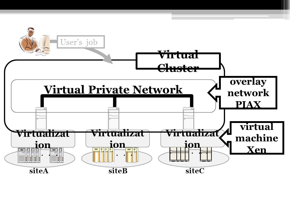 siteC siteA siteB Virtualizat ion Virtual Private Network Virtual Cluster Users job overlay network PIAX virtual machine Xen