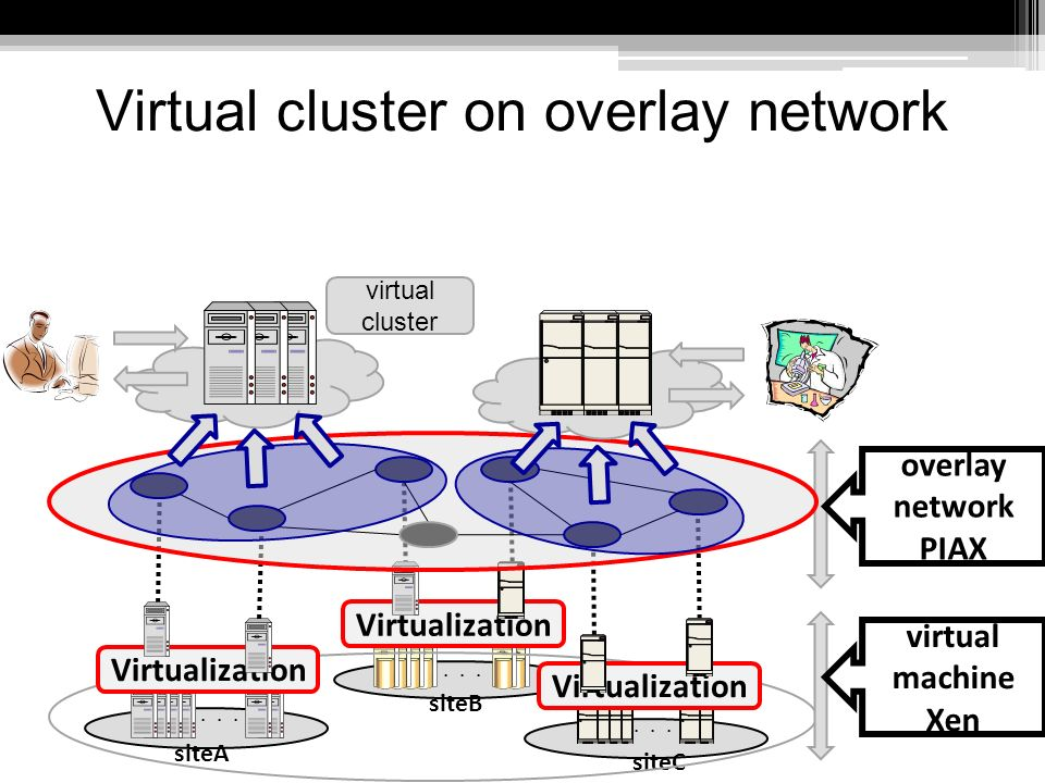 Virtual cluster on overlay network siteA siteB siteC Virtualization virtual machine Xen overlay network PIAX virtual cluster