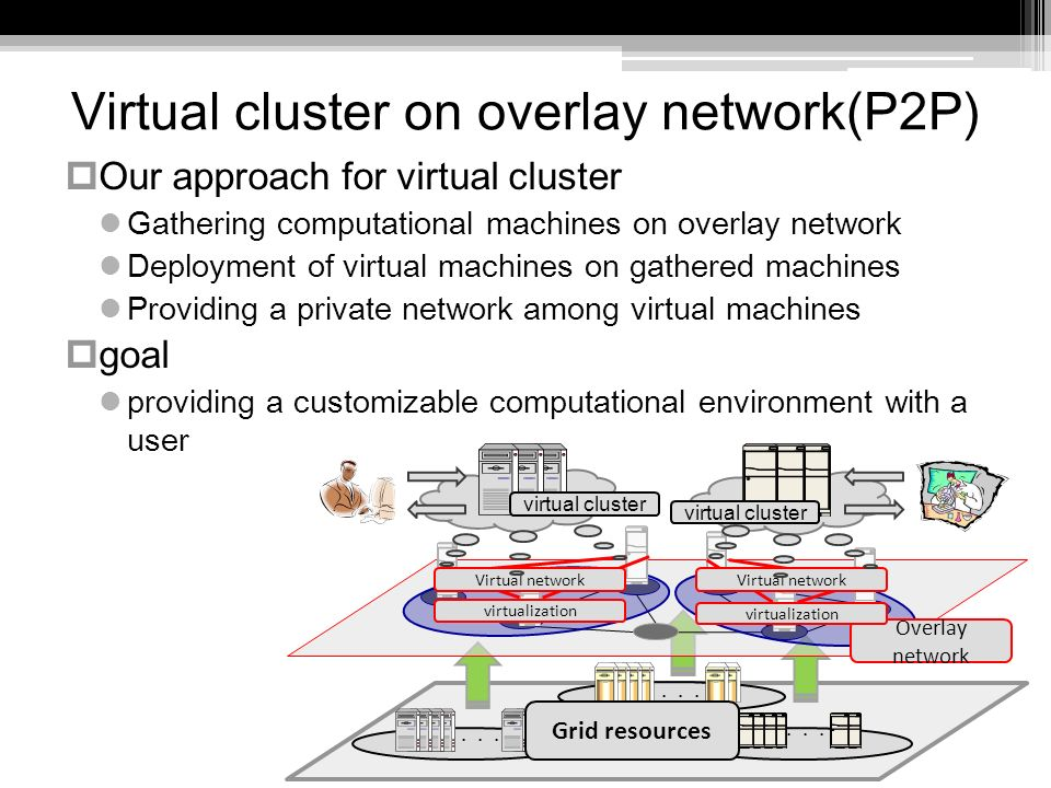 Virtual cluster on overlay network(P2P) Our approach for virtual cluster Gathering computational machines on overlay network Deployment of virtual machines on gathered machines Providing a private network among virtual machines goal providing a customizable computational environment with a user virtual cluster Grid resources Overlay network virtualization virtual cluster Virtual network
