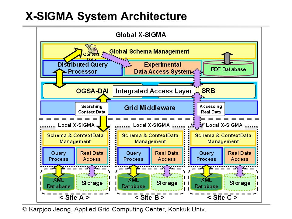 © Karpjoo Jeong, Applied Grid Computing Center, Konkuk Univ. X-SIGMA System Architecture