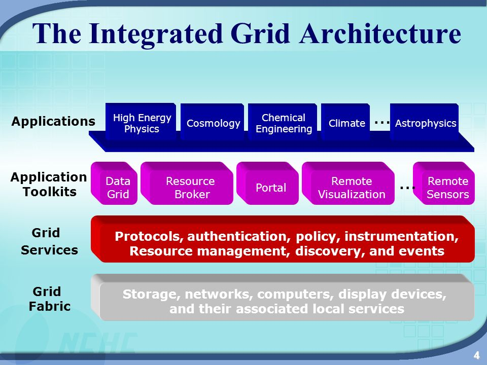4 The Integrated Grid Architecture Storage, networks, computers, display devices, and their associated local services Protocols, authentication, policy, instrumentation, Resource management, discovery, and events Data Grid Resource Broker Remote Visualization Remote Sensors … High Energy Physics Cosmology Chemical Engineering ClimateAstrophysics … Applications Application Toolkits Grid Services Grid Fabric Portal