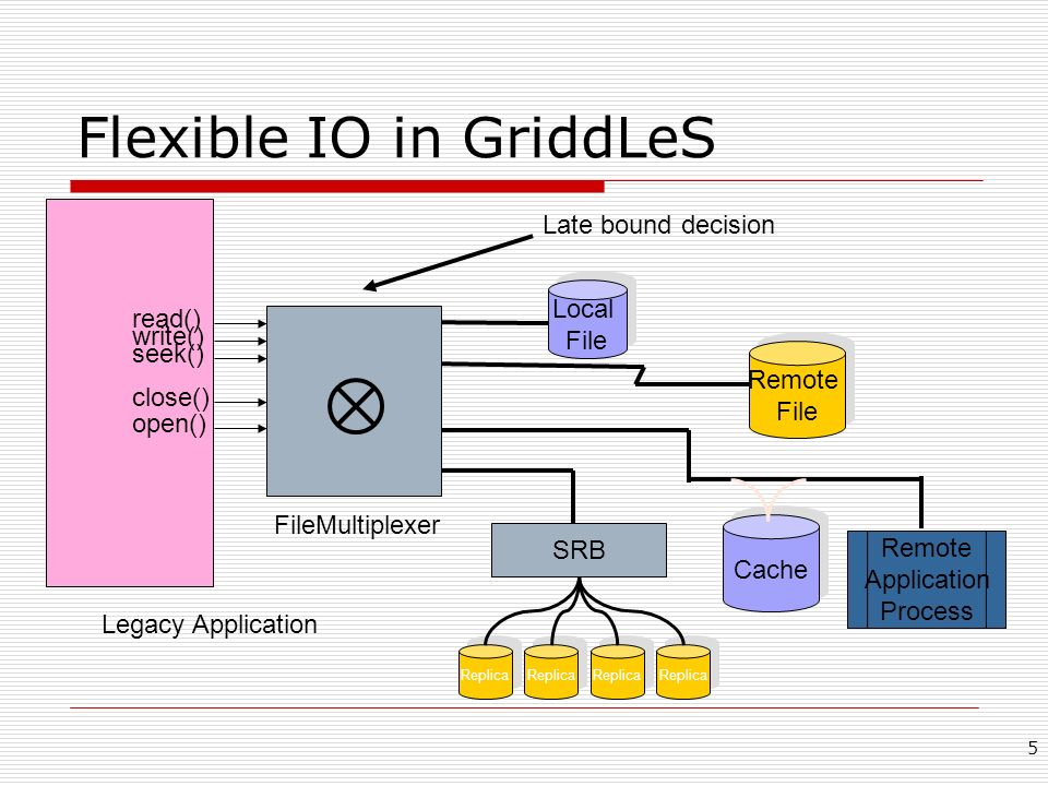 5 Flexible IO in GriddLeS read() write() seek() open() close() Local File Local File Remote File Remote File Remote Application Process FileMultiplexer Legacy Application Cache Late bound decision Replica SRB Replica
